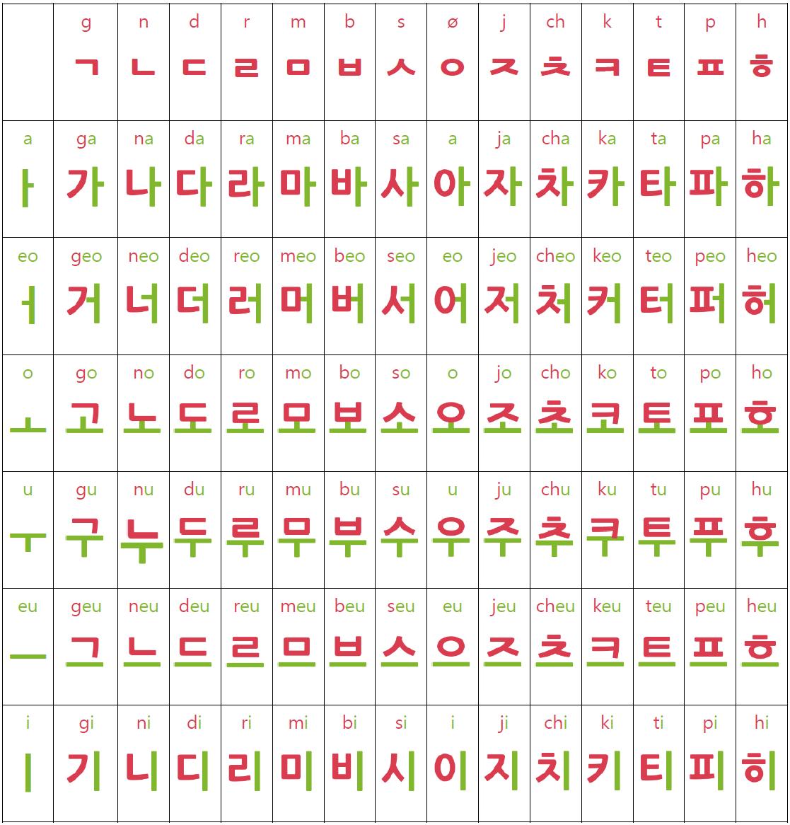 Koreanische namen