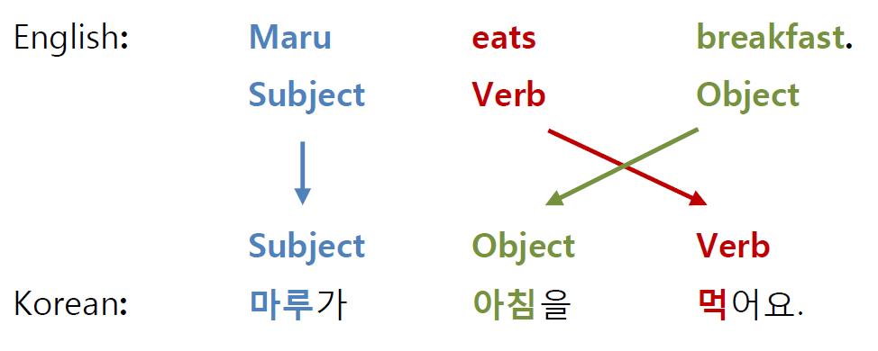 word_order